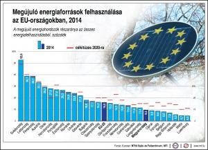 Rekordmértékben nőttek a megújuló energiaforrások 2015-ben