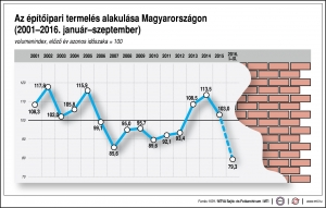 13,2 százalékkal csökkent az építőipari termelés