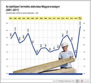 27,2 százalékkal emelkedett az építőipari termelés volumene júniusban